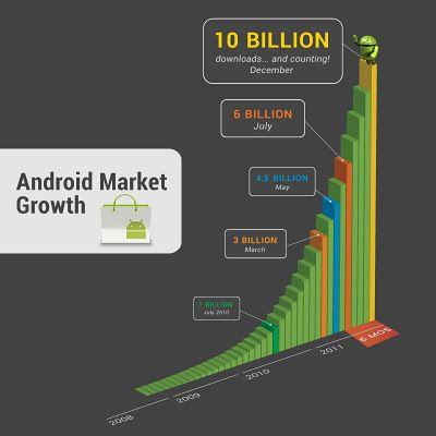 android-market-quota-10-miliardi-di-app-scaricate
