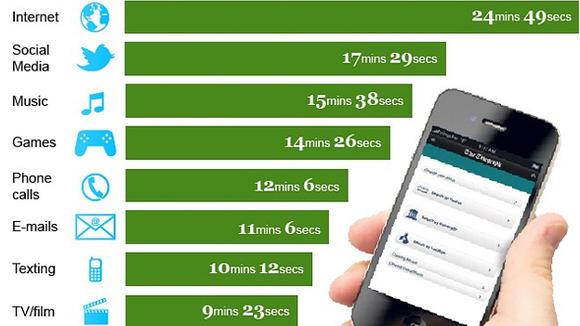 Telefonare non è tra le attività principali di chi possiede uno smartphone