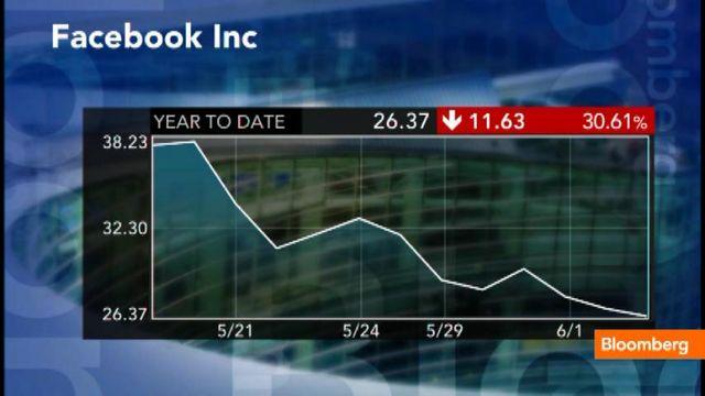 Facebook crolla in borsa del 16%, la colpa è dei mancati guadagni dal settore mobile.