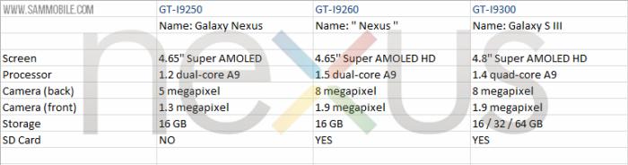 Samsung al lavoro per il prossimo Nexus?