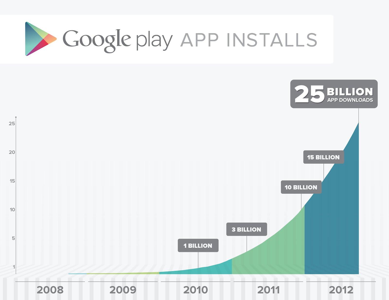 Google Play: oltre 25 miliardi di download, si festeggia con App e giochi scontati! [UPDATE]
