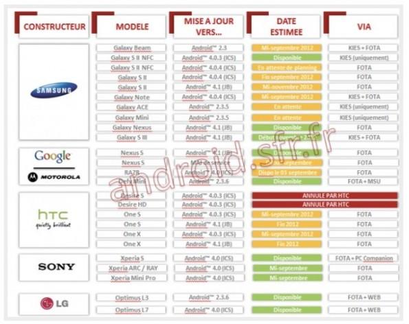 SFR : Jelly Bean su Galaxy S2 e S3 atteso per novembre