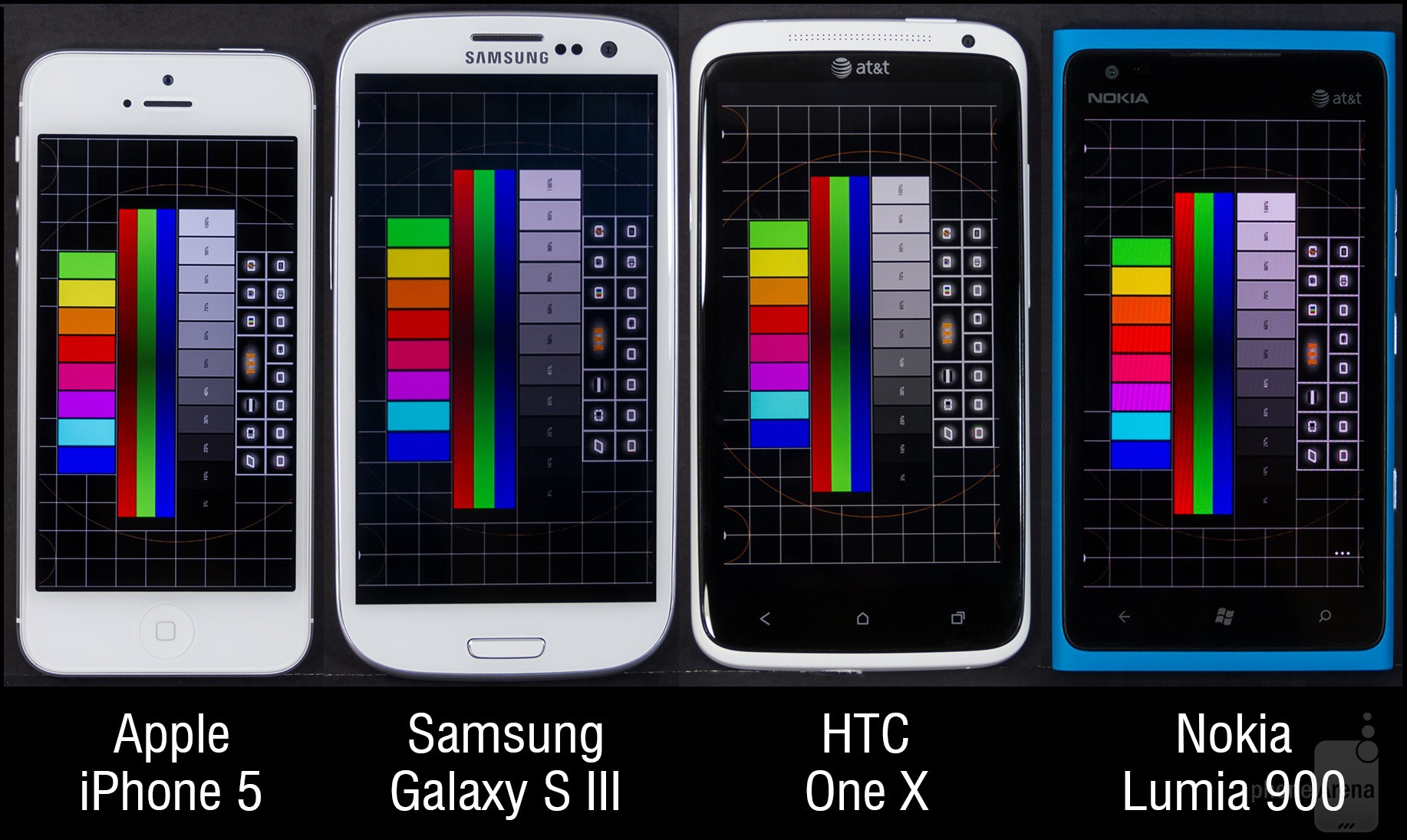 Samsung Galaxy S III vs HTC One X vs Nokia Lumia 900 vs iPhone 5: confronto display