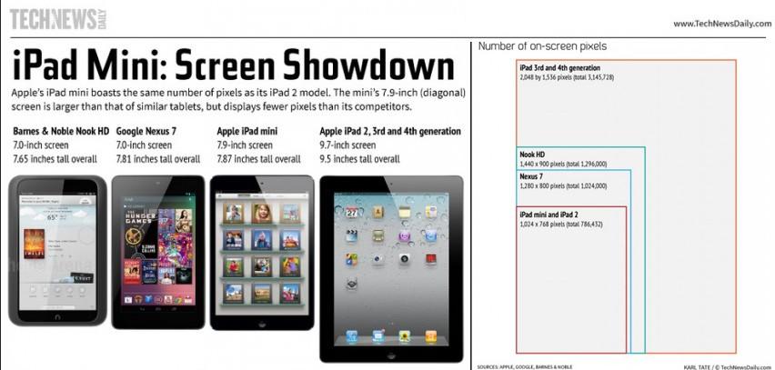 Il display dell'iPad Mini perde su tutti i fronti contro i concorrenti