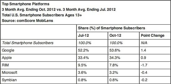 ComScore: Apple supera LG negli USA, Android sempre in vetta