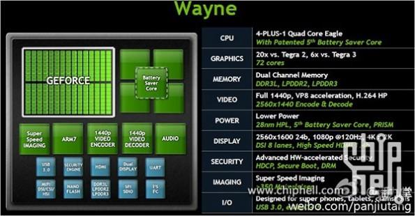 Nvidia Tegra 4: news sul prossimo SoC quad-core