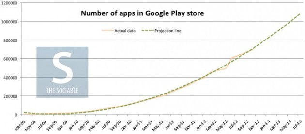 Google Play Store: un milione di applicazioni entro il mese di Giugno