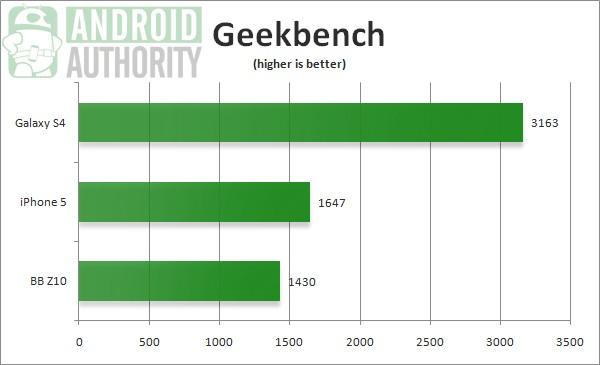 Galaxy-S4-Geekbench-benchmark