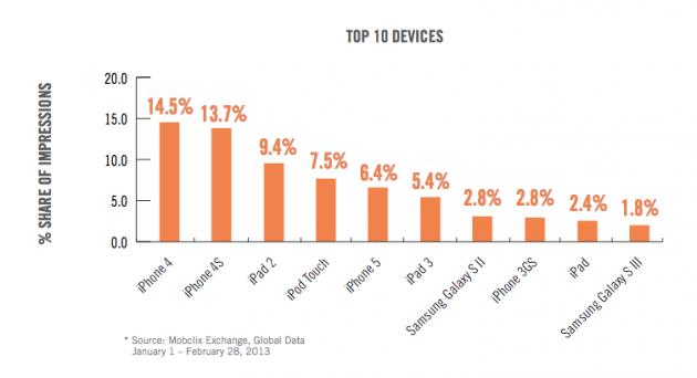 Velti: l'iPhone è ancora nettamente superiore alla linea Galaxy per il traffico internet mobile