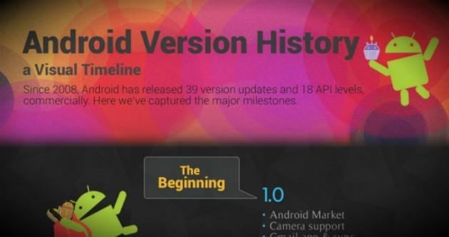 Dal 2008 ad oggi e oltre, l'evoluzione di Android rapresentata in un'infografica