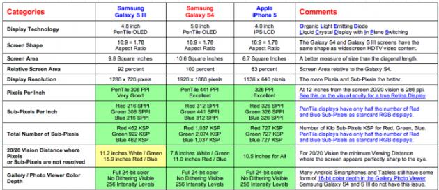 Samsung Galaxy S IV vs Apple iPhone 5 vs Samsung Galaxy S III: display a confronto
