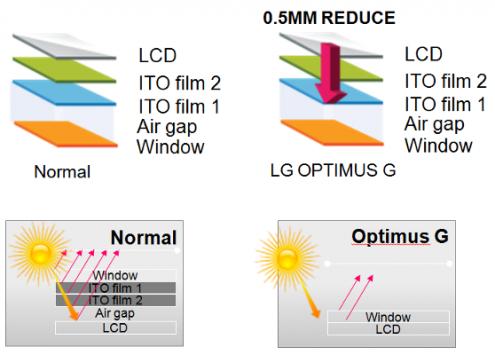 LG, video-approfondimento sulla tecnologia Zerogap di Optimus G