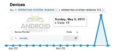 Android 4.3 avvistato nuovamente in rete, sempre più probabile il lancio al Google I/O
