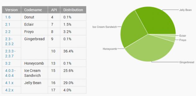Distribuzione Android: Gingerbread é ancora il più diffuso, ma Jelly Bean raggiunge il 33%
