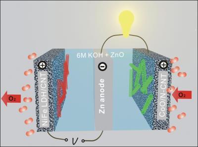 Direttamente da Stanford arrivano le batterie zinco-aria: maggiori prestazioni e costi ridotti