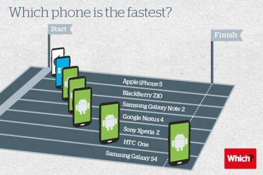 Which?: il Galaxy S4 è lo smartphone più veloce sul mercato, l'iPhone 5 il più lento
