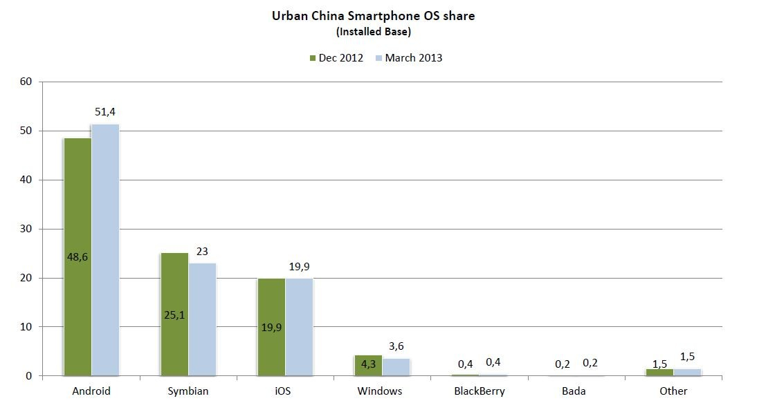 cina-market-android