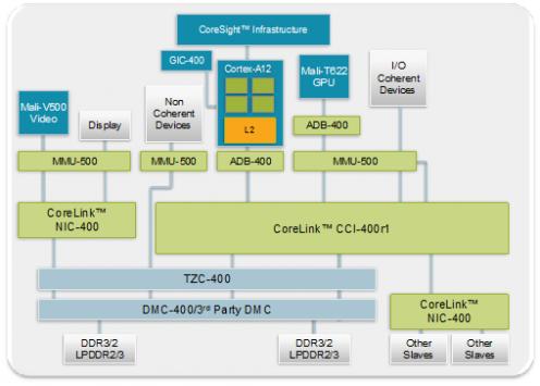 ARM presenta il nuovo Cortex-A12 con la GPU Mail T-622: maggiore potenza e risparmio energetico