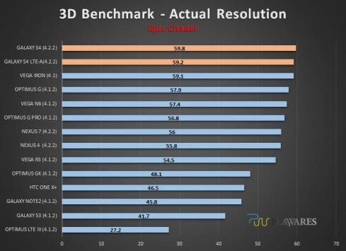 Samsung Galaxy S4 LTE-A: test benchmark confrontano le prestazioni con gli altri top di gamma