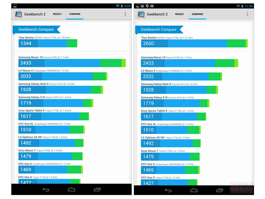 Benchmarked  2013 Nexus 7 vs. 2012 Nexus 7   Just How Much Faster Is It  A Lot  Apparently