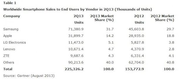Statistiche-Gartner-agosto-2013-Tabella-1-620x272