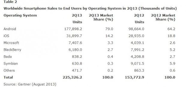 Statistiche-Gartner-agosto-2013-Tabella-2-620x290