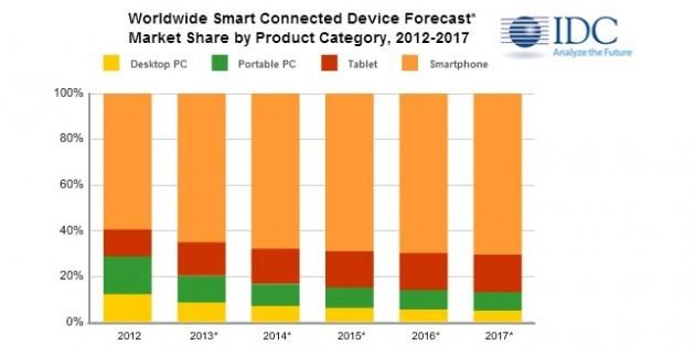 IDC: durante gli ultimi tre mesi del 2013 verranno spediti più tablet che PC