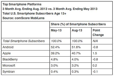 ComScore: Android in leggero calo negli USA anche se detiene ancora più della metà del mercato