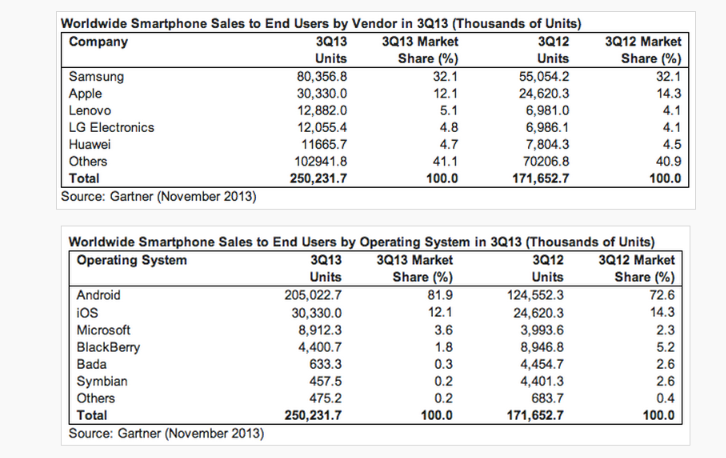 Gartner  456M Phones Sold In Q3  55  Of Them Smartphones  Android At 82  Share  Samsung A Flat Leader   TechCrunch