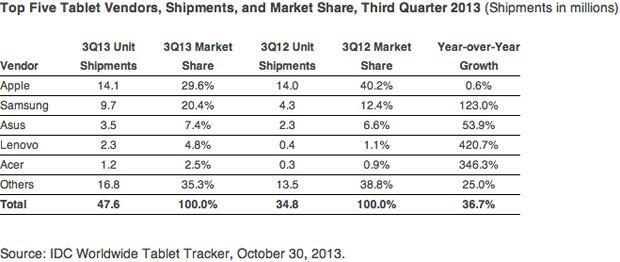 Mercato tablet Q3 2013: crescono Samsung e ASUS, in vetta sempre Apple