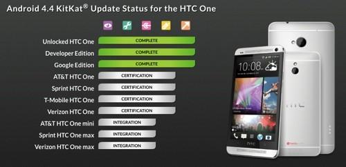HTC USA ci informa sulla stato di sviluppo di Android 4.4.2 per One