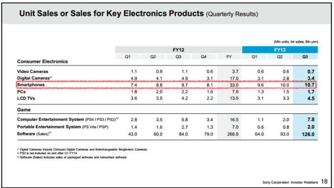 Sony-Q3-FY2013-financial-results-header