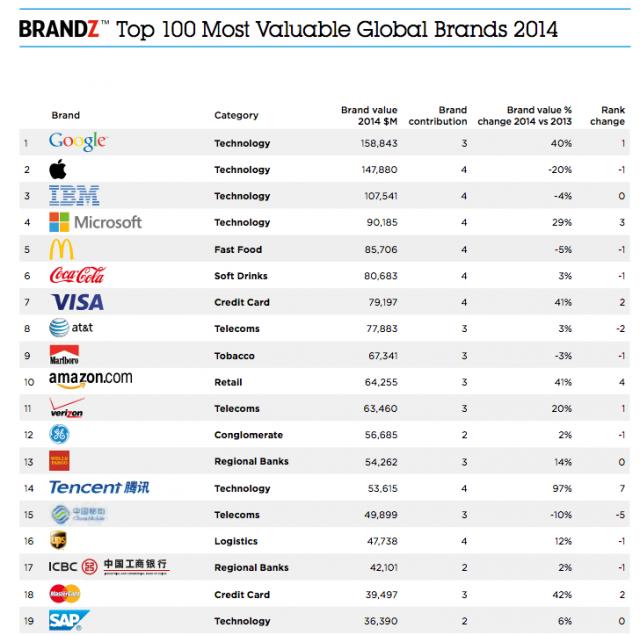 Brandz-Global-Top-100-brands-list-640x635