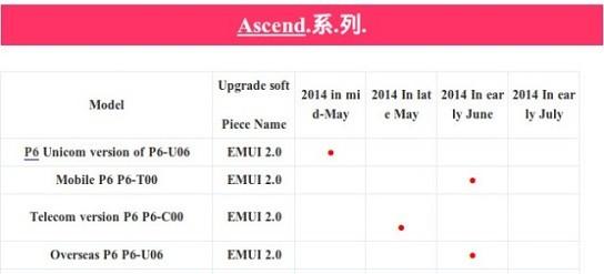 Keyforweb.it Huawei Ascend P6 e Android Kitkat, appuntamento rinviato a giugno
