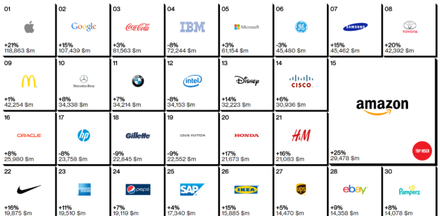 Apple è il brand di maggior valore al mondo: segue Google, Samsung al settimo posto