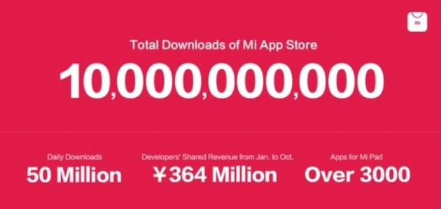 Xiaomi App Store: raggiunti 10 miliardi di download