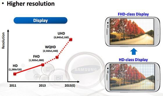 Samsung al lavoro su un display AMOLED Ultra HD da 6 pollici